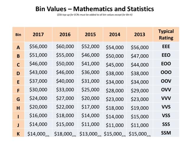 Bin.values