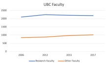UBC Faculty